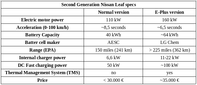 second-generation-nissan-leaf-specs.png.56847a9b8d5c666e8d22ddd9b7741ab9.png