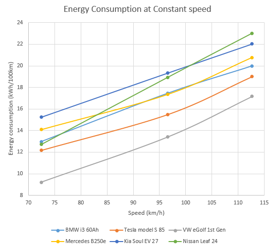 274818745_energyconsumptionatconstantspeed.png.336543b47c248685dccac0be469c1a3a.png