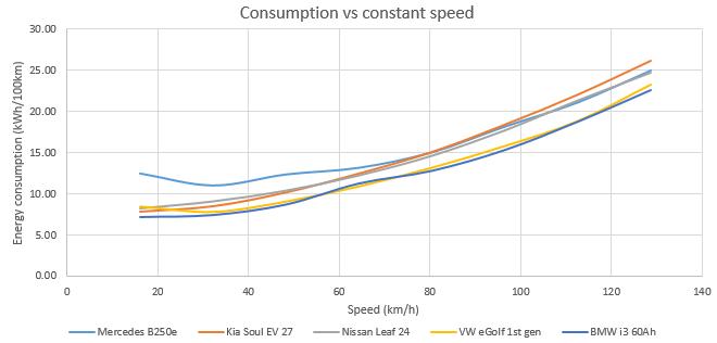 forum automobile propre consommation vitesse constante la voiture lectrique en g n ral. Black Bedroom Furniture Sets. Home Design Ideas