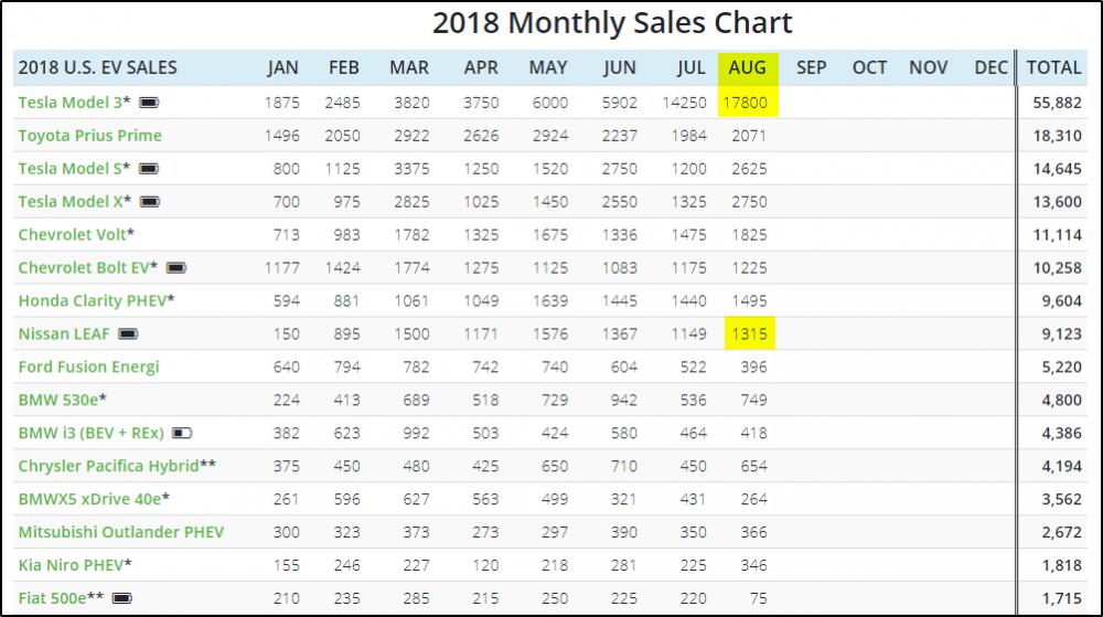 2018-09-25 11_35_11-Monthly Plug-In Sales Scorecard.png