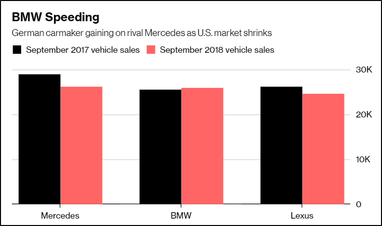 2018-10-04 10_01_39-BMW Says Tesla Ramp-Up Puts Pressure on Tough U.S. Luxury Market - Bloomberg.png