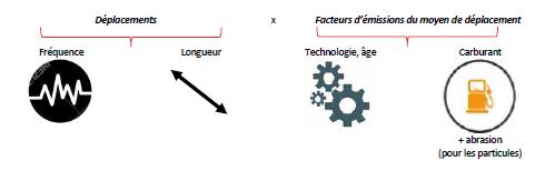 produit_usage_facteursEmissions.png