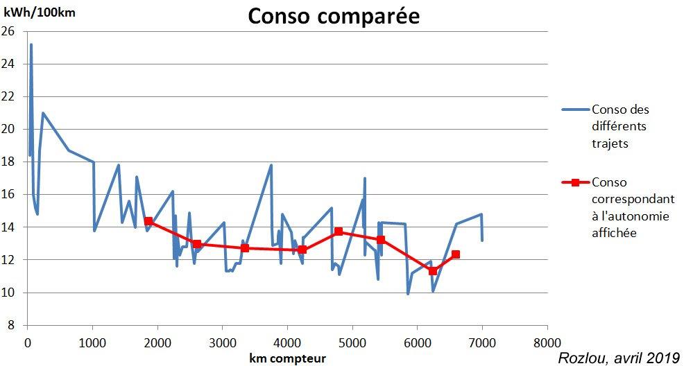 Rozlou_Conso-Comparee-Autonomie-Affichee_Avr19.jpg.1cb6b39e75b8e5e21daaefe276bf8bcc.jpg