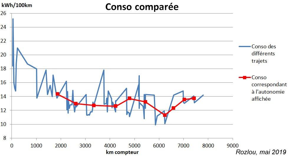 Rozlou_Conso-Comparee-Autonomie-Affichee_Mai19.jpg.3218f9d3caa623de659773b3fdb448de.jpg