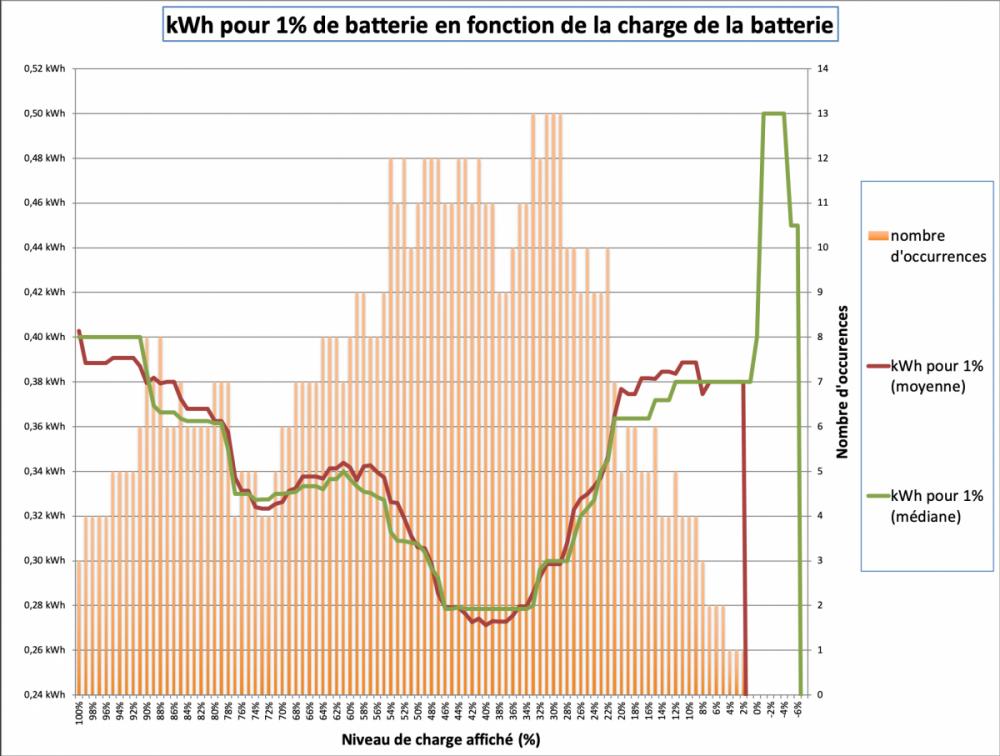 kWh pour 1% de batterie en fonction de la charge de la batterie .png