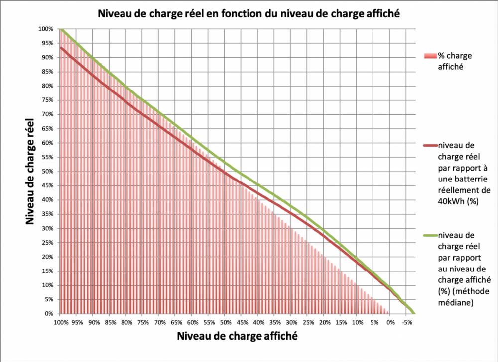 Niveau de charge réel en fonction du niveau de charge affiché .png