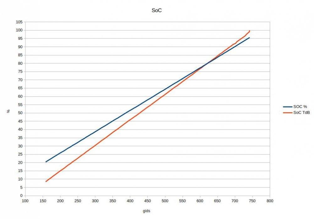 SoC vs TdB.jpg