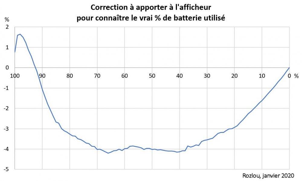 575158167_Rozlou_Correction-Afficheur--Batterie.thumb.jpg.9f72a559080b6532d4b8baea05b5ce2a.jpg