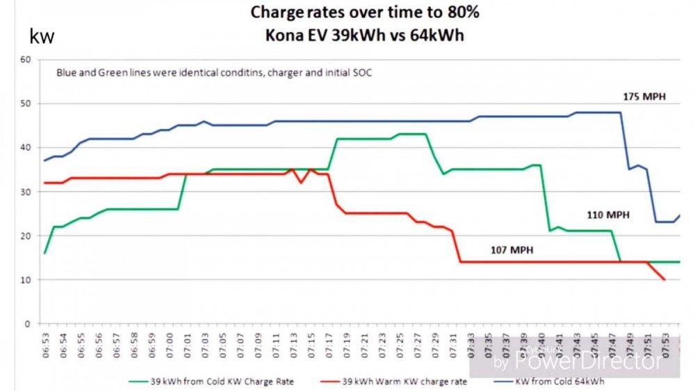 hyundai-kona-electric-charging-rates-compared-39-kwh-vs-64-kwh.jpg