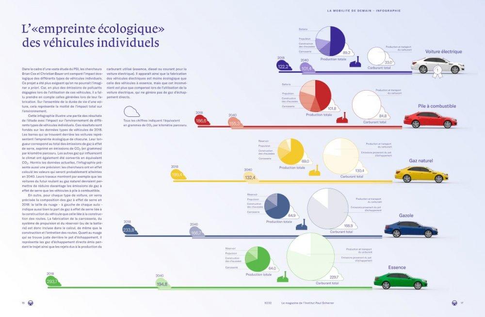 2020-01 De Paul Scherer Institut Empreinte CO2 véhicules individuels MIN.jpg