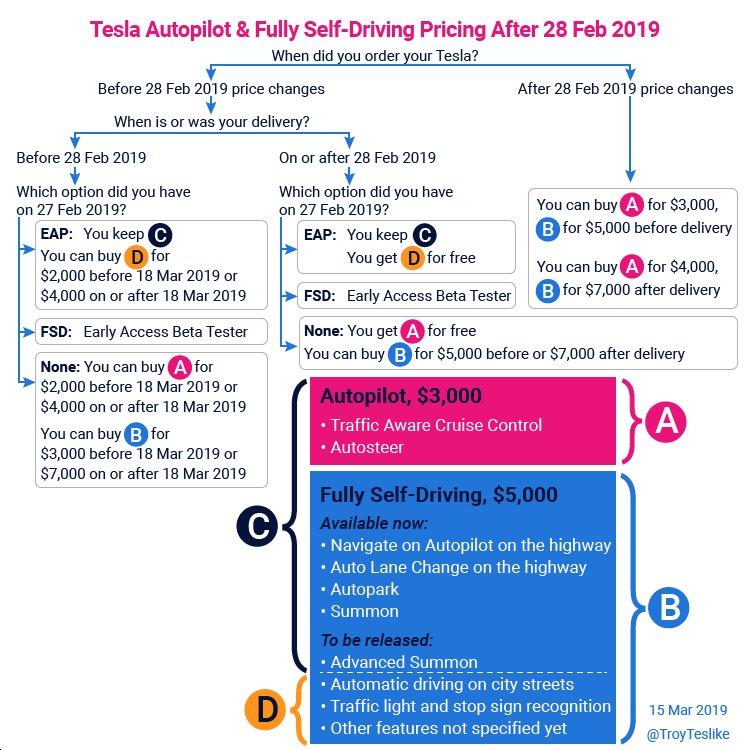 Tesla options achat.png