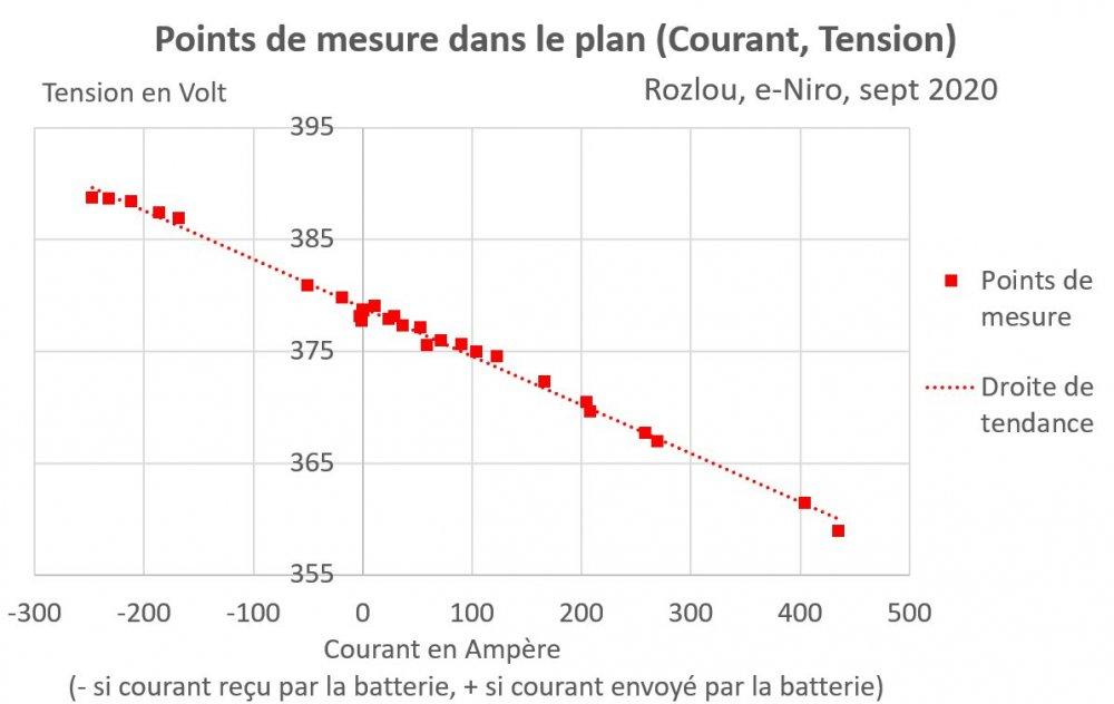 Rozlou_Pour-Resistance-Batterie_Courant-Tension_Sept20.thumb.jpg.a81780566b820e7abdab3c144a8e4b80.jpg