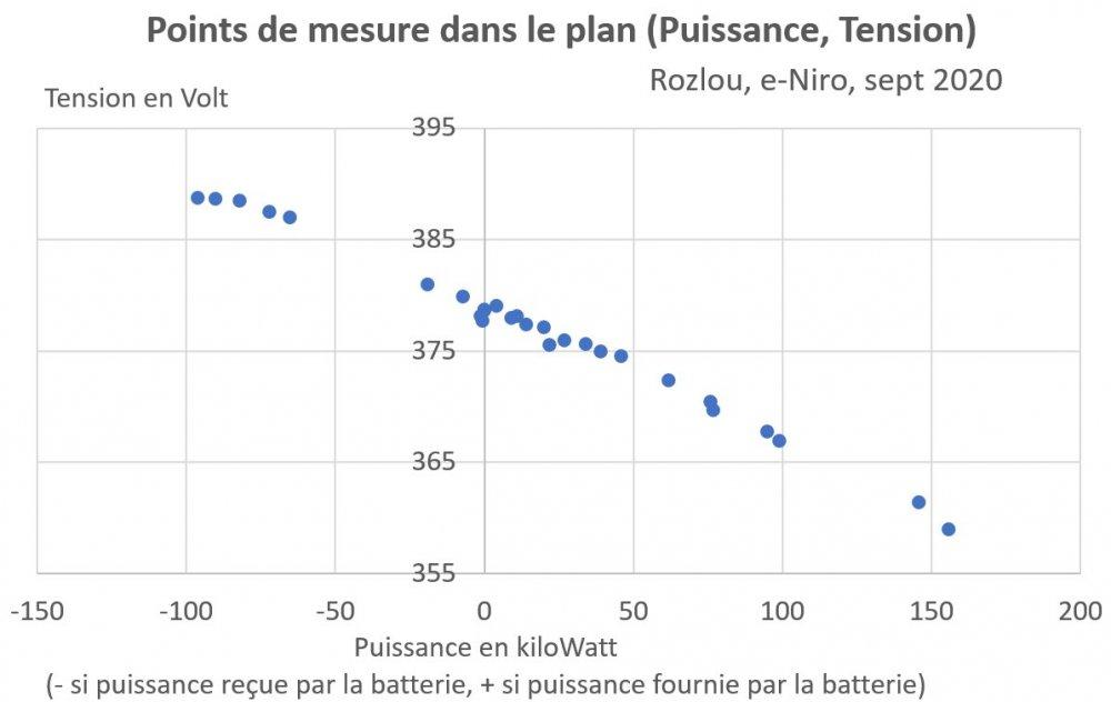 Rozlou_Pour-Resistance-Batterie_Puissance-Tension_Sept20.thumb.jpg.5c6b73be65570bafb2a20bee1de41d7d.jpg