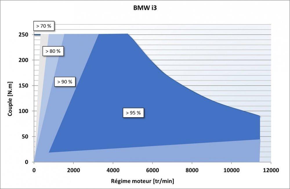 rendement_moteur-elec_BMW_i3-(aimants-permanents).thumb.jpg.b2c369ad3ef084e1b94a166e7211561b.jpg