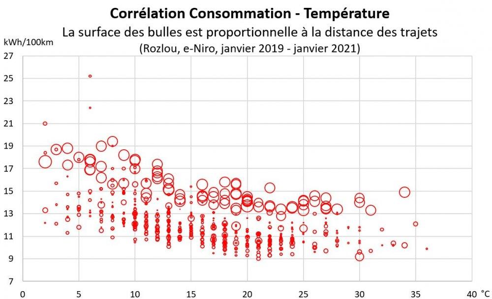 Rozlou_Correlation-Conso-Temperature_Jan19-Jan21.thumb.jpg.3a285313561564d0c4bad2460f3aba49.jpg