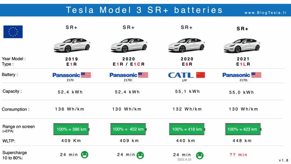 Batteries Tesla Model 3 SR+ Capacité supercharge Km.png