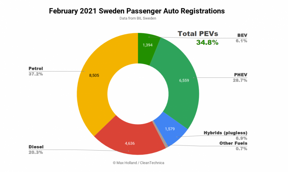 February-2021-Sweden-Passenger-Auto-Registrations-tidy.png