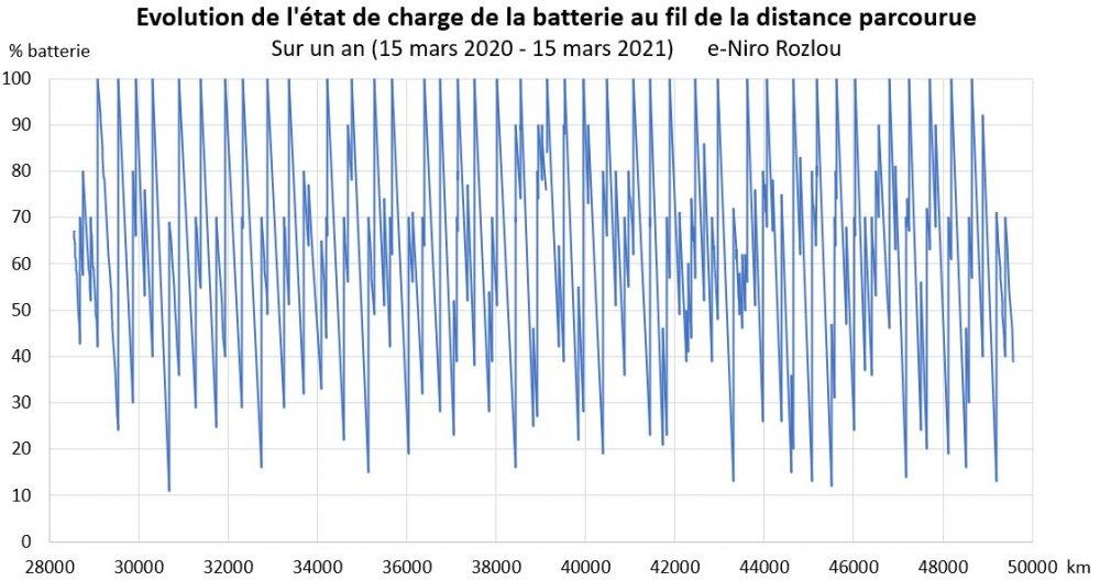 Rozlou_Evolution-Charge-Batterie-Vs-Distance_Mar20-Mar21.thumb.jpg.91dd16495a8c84059ff6ef32ec8651fb.jpg
