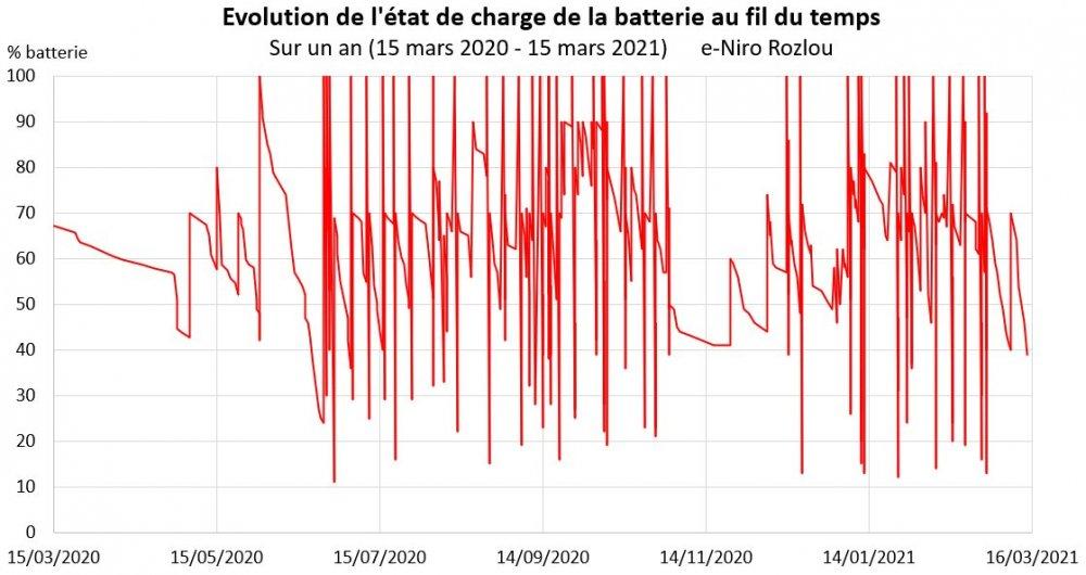 Rozlou_Evolution-Charge-Batterie-Vs-Temps_Mar20-Mar21.thumb.jpg.c1c6e70156a42e4240066f67577afbd2.jpg