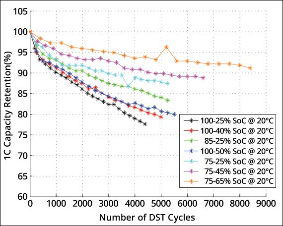 Vieillissement-Batterie-Profondeur-Cycles.jpg.520ae080e1f90c40ce167df173ead2e8.jpg