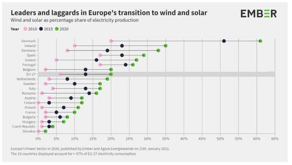 Evolution-de-la-part-des-energies-renouvelables-en-Europe-956558.jpg