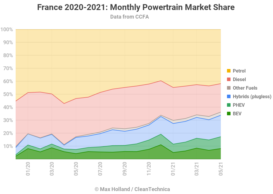 France-2020-2021_-Monthly-Powertrain-Market-Share-Tidy2.png