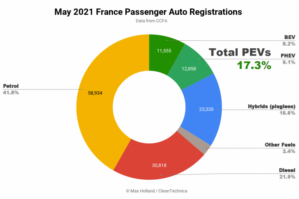 May-2021-France-Passenger-Auto-Registrations-sq.png
