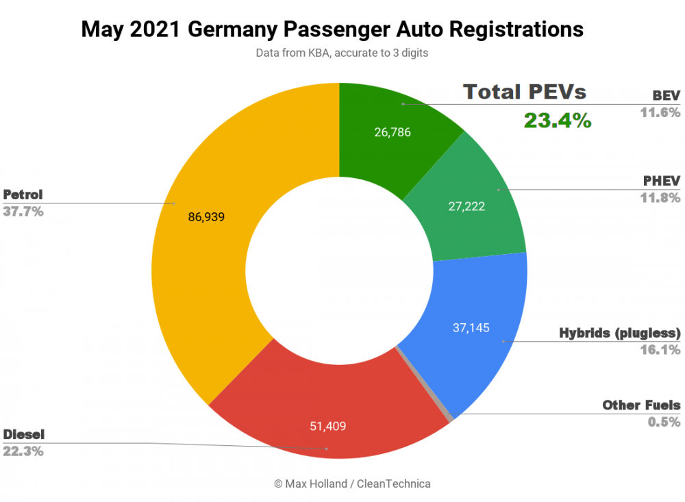 May-2021-Germany-Passenger-Auto-Registrations-SQ.png
