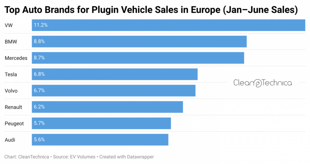 Top-auto-brands-for-plugin-vehicle-sales-in-Europe-Jan-June-sales-CleanTechnica-logo.png