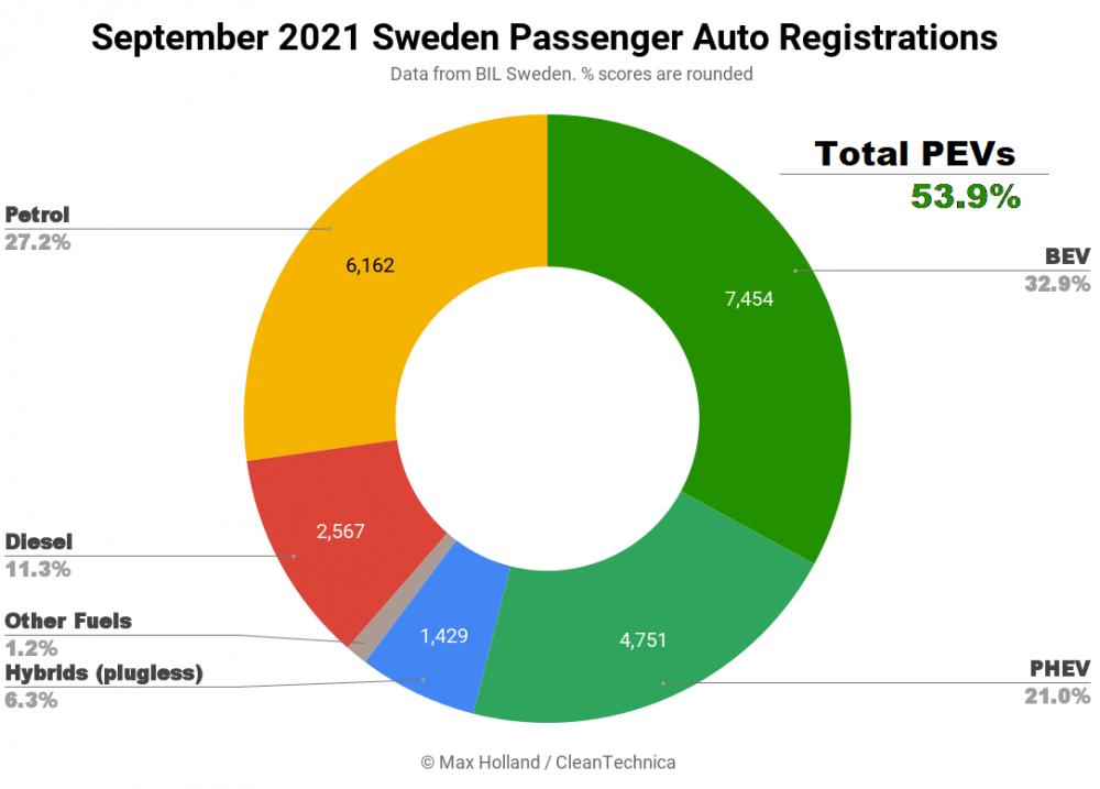 September-2021-Sweden-Passenger-Auto-Registrations-SQ.png