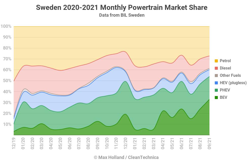 Sweden-2020-2021-Monthly-Powertrain-Market-Share-TD.png